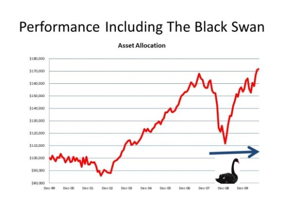 Black Swan Markets