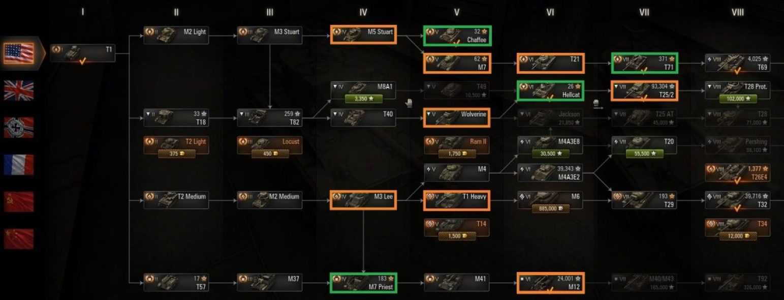 American Tanks Progression Guide