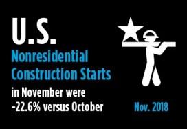 2018-12-12-US-Nonresidential-Construction-Starts-November-2018