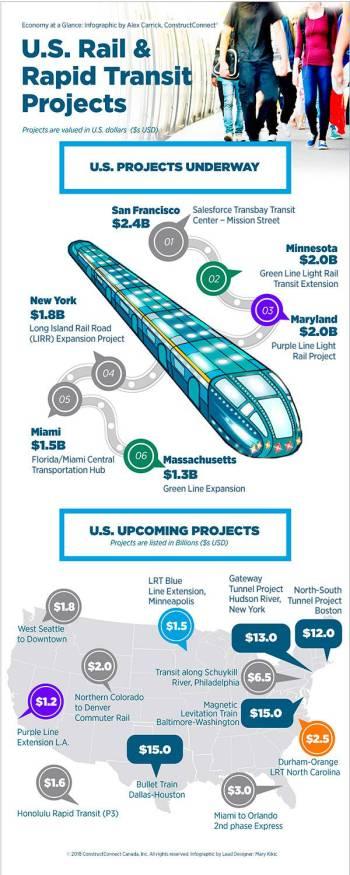 Infographic: U.S. rail & rapid transit projects