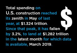 U.S. Total Put-in-place Construction Spending Graphic