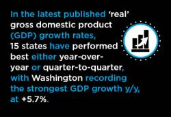 7 Best and 7 Worst U.S. States for Y/Y and Q/Q GDP Growth Graphic