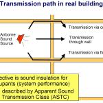 Canadian Masonry For Sound Buildings Construction Canada