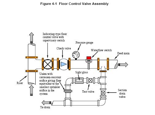 dry pipe sprinkler system diagram – Periodic & Diagrams Science