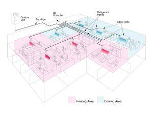 VRF Zoning Energyefficiency Data: Five questions