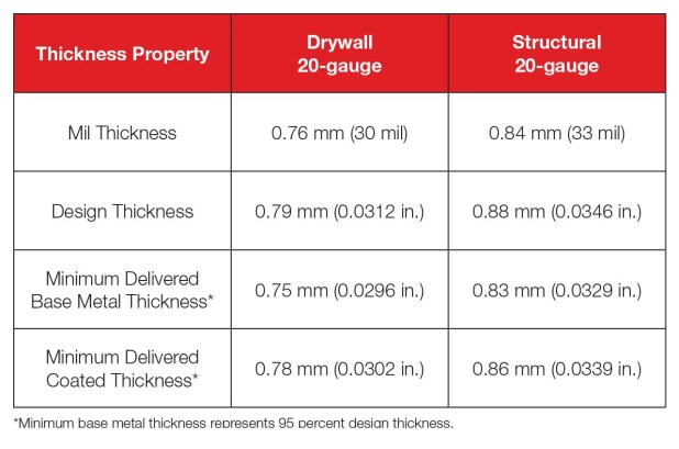 There Are Two Thicknesses Of 20 Gauge Products This Table Shows The Difference Between Non Structural And