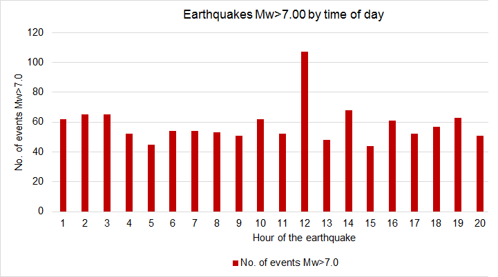 earthquakes_by_time_of_day