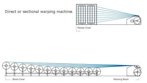 direct warping machine