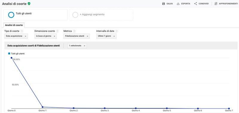 Analisi-di-coorte-google-analytics