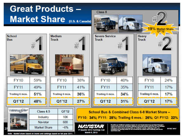 Industry Research - Q1 2012 Navistar earnings - Consulting blog