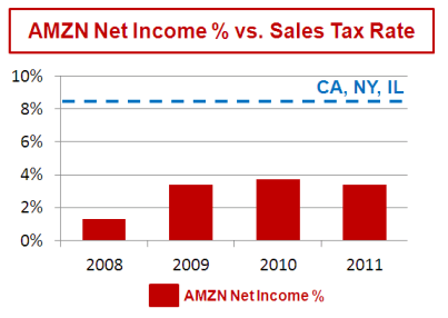 AMZN vs sales tax