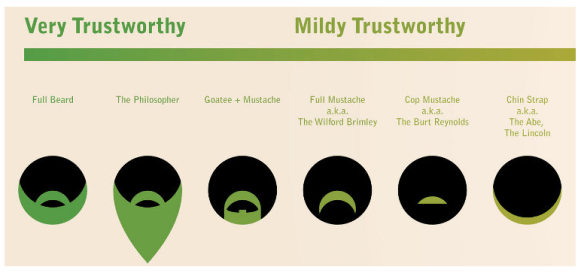 Infographics - Trustworthiness of Beards