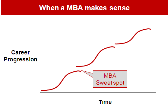 When a MBA makes sense