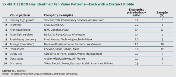 BCG value patterns