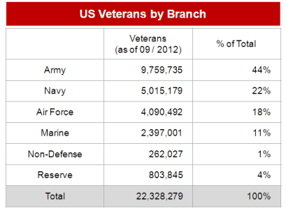 Veterans by Branch