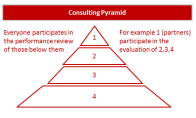 Consulting pyramid performance review
