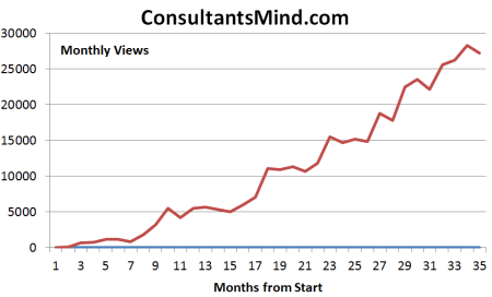 Consultantsmind Views