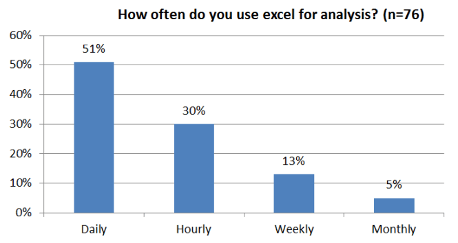 Consultantsmind How often do you use excel survey