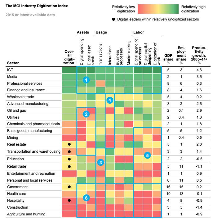 Consultantsmind - Digitization Factors