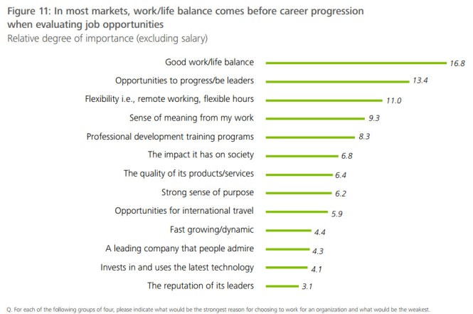 Consultantsmind - Millennial Survey 5
