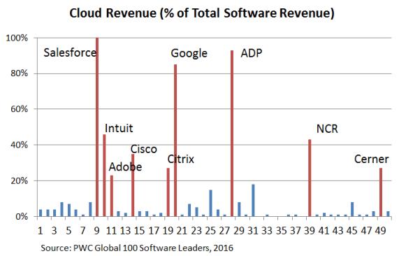 Consultants - Software Cloud Revenue