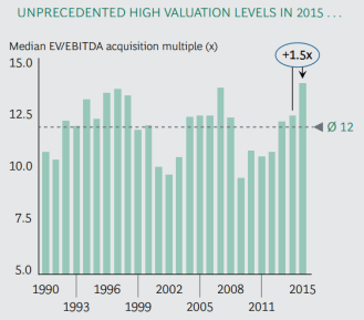 Consultantsmind - BCG Deal valuations are high in 2015