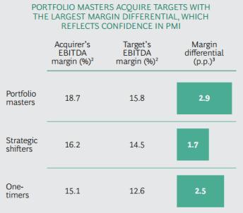 Consultantsmind - BCG EBITDA margin % of M&A