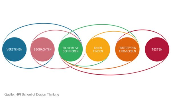 Design Thinking Methoden - MS Management Consulting ...