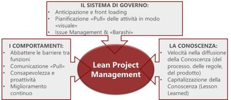 MPS Consulting - Le 3 dimensioni del Lean Project Management