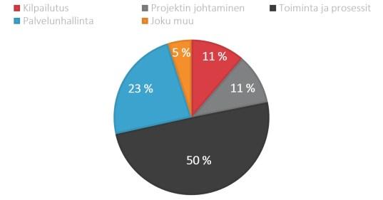 gallup-tulokset1