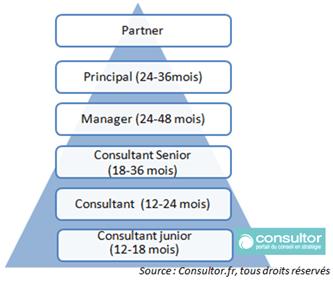 consultant junior time in grade de consultant junior partner