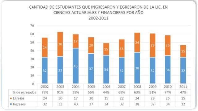 Ingreso y egresos de estudiantes por año 2002-2011