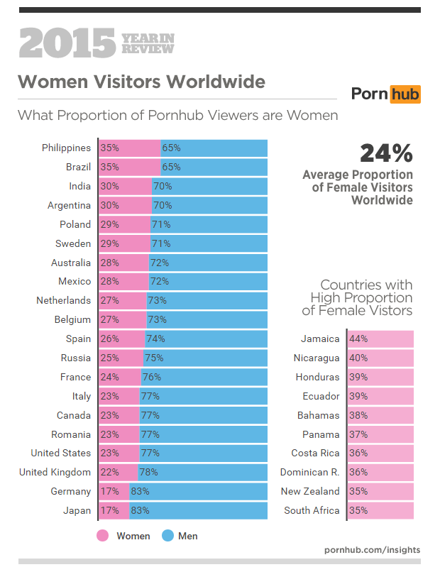 Visitantes PornHub hombres vs mujeres