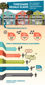 Timeshare Resale Scams Infographic