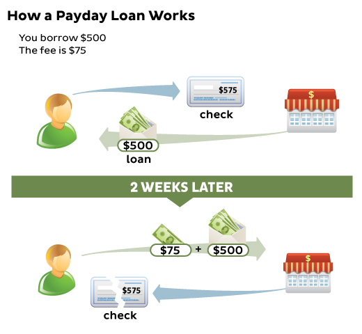 1 per hour salaryday borrowing products zero credit check required