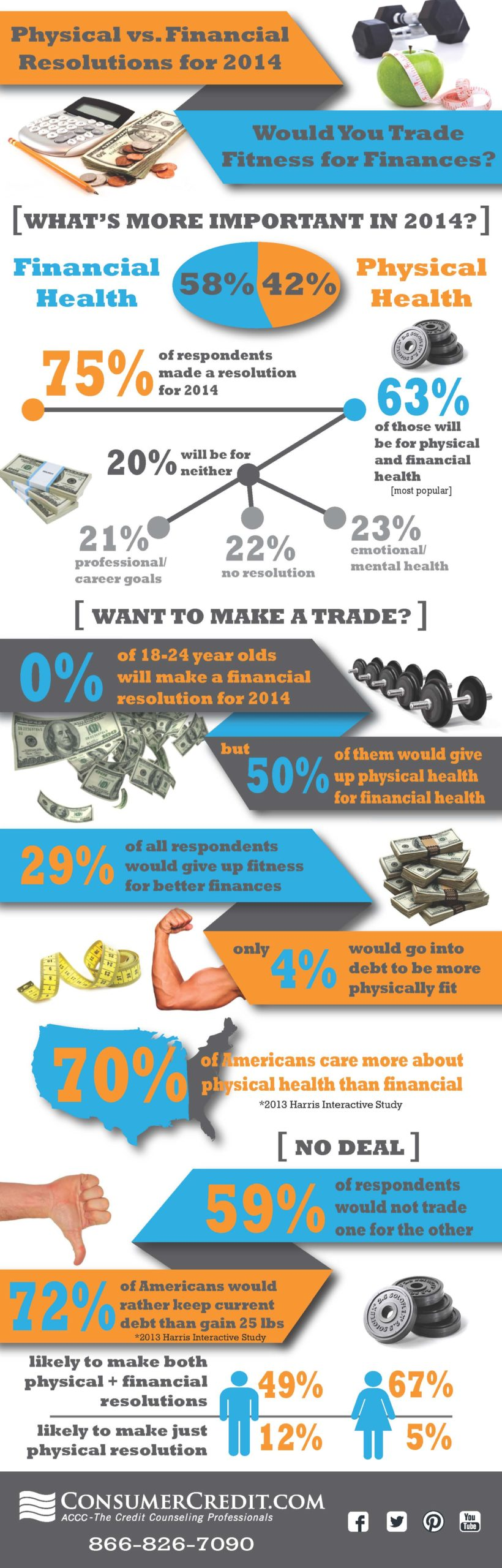 Infographic Physical Vs Financial Resolutions For