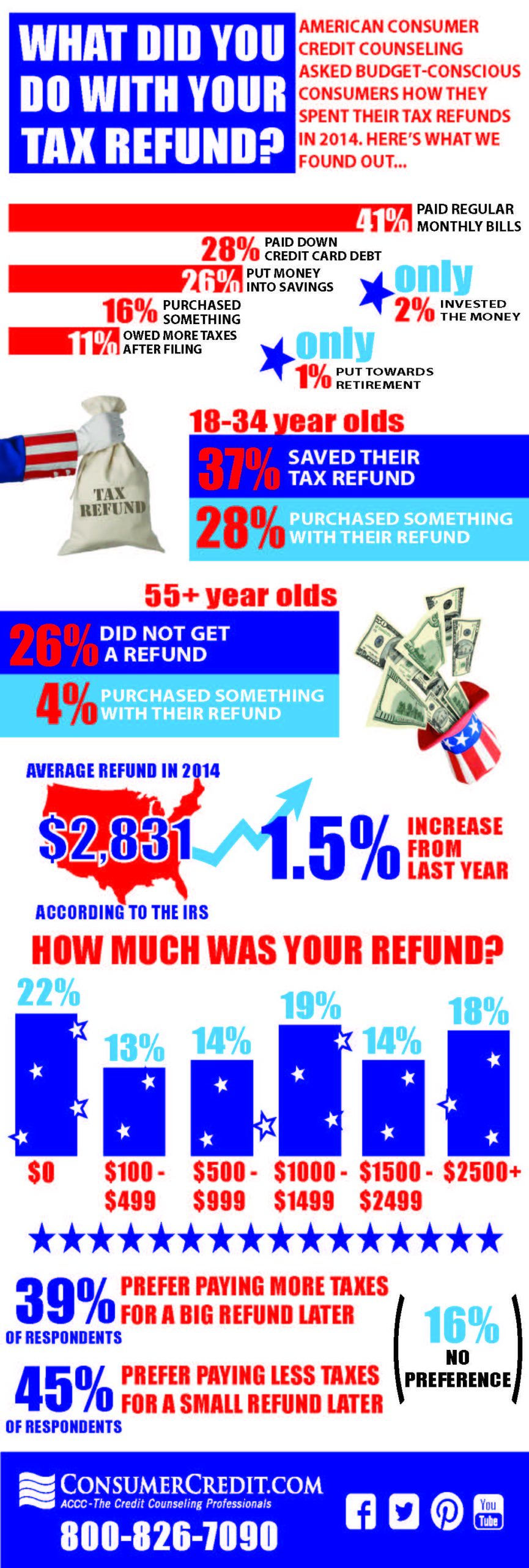 What Did You Do With Your Tax Refund
