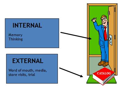 Internal vs. External Search