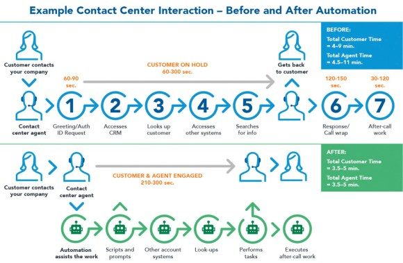 Example Contact Center Interaction - Before and After Automation