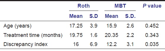 Assessment Of Clinical Outcomes Of Roth And Mbt Bracket