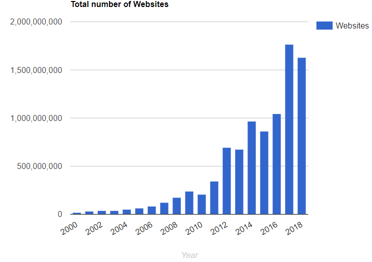 Graph of yearly websites going live