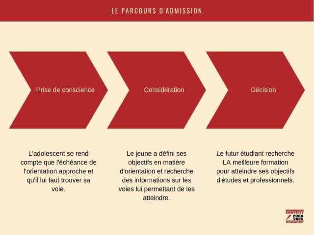 attirer les futurs étudiants vers une école supérieure - parcours d'admission