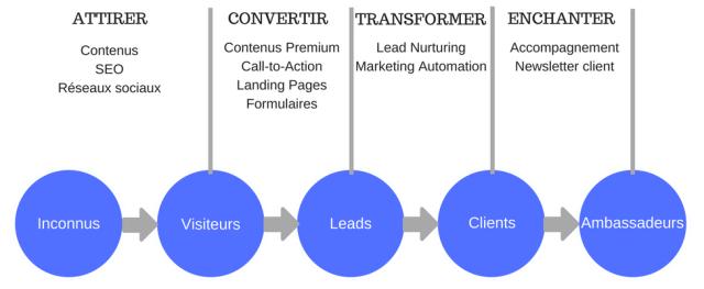 contenus en inbound marketing