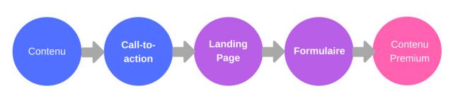 contenu en inbound marketing et outils de conversion