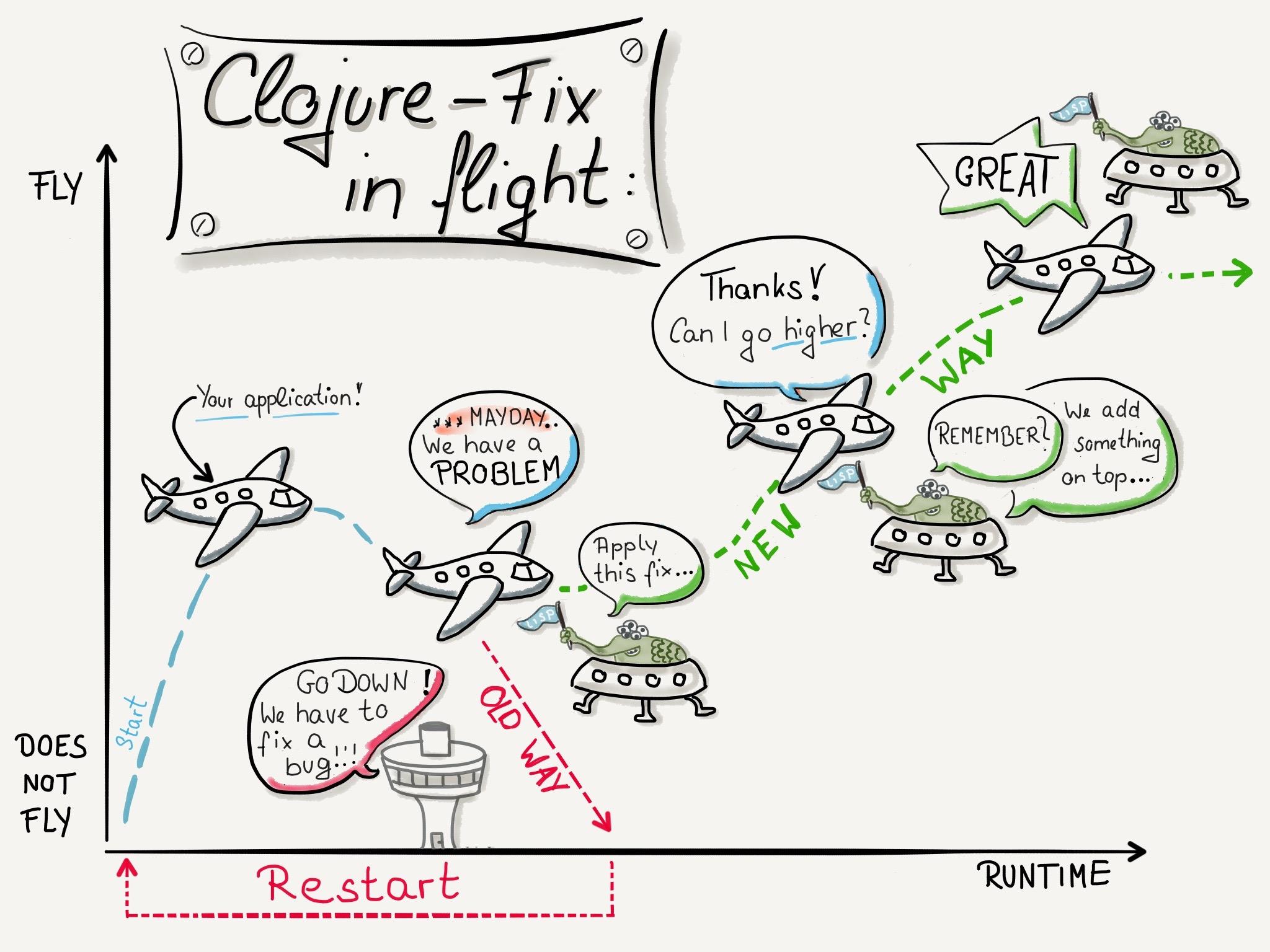 Clojure and LISP - Fix and flight