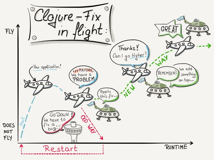 Clojure and LISP - Fix and flight