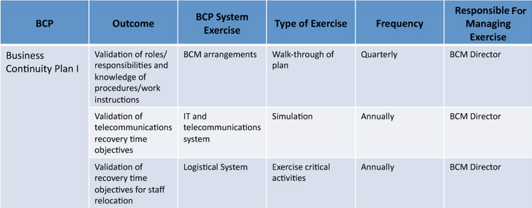 Planning And Managing Exercises For Business Continuity Management Arrangements