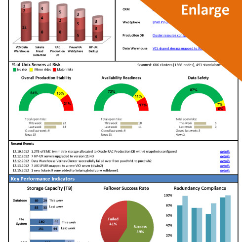 UNIX-1-page-dashboard report v1_4 - click to enlarge