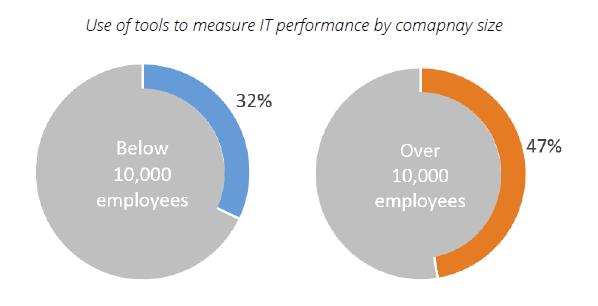 IT operations analytics usage