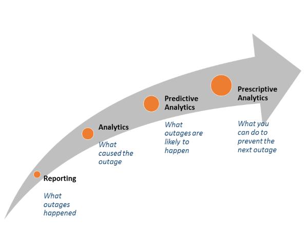 IT analytics use cases